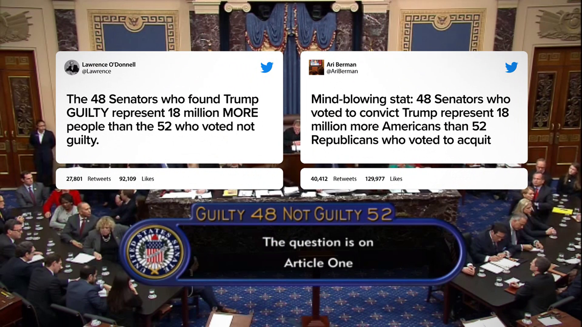 VERIFY: Claim that senators who voted guilty in impeachment represent more Americans is misleading