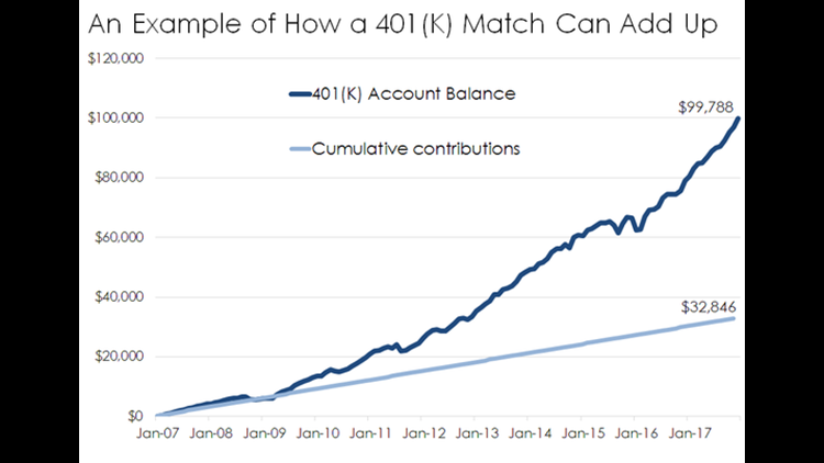 Chart showing compound growth of a 401(K) plan since Jan 2007.