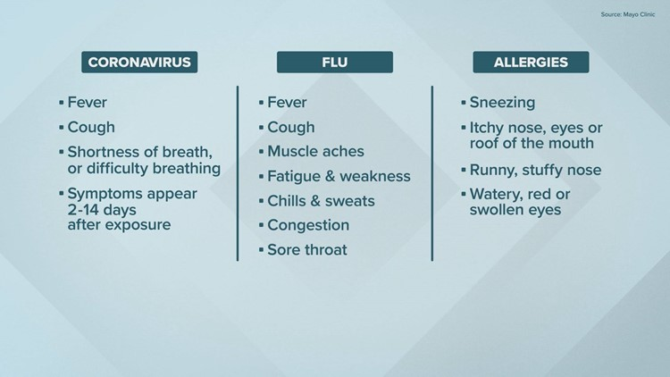 Know the difference between COVID-19, flu and allergies