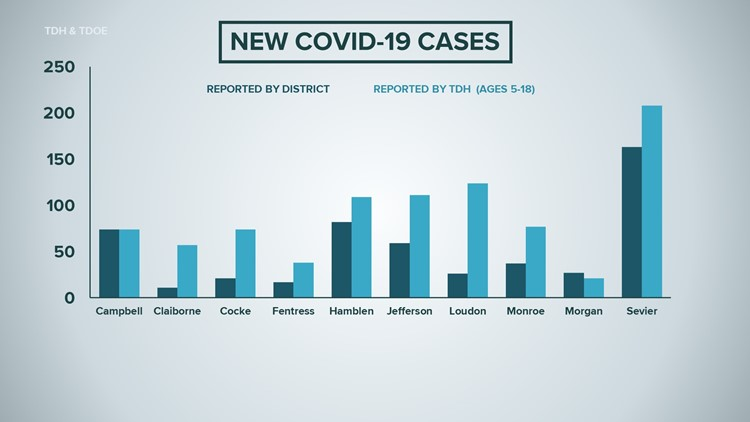 Tennessee relaunches COVID-19 dashboard to track cases in schools