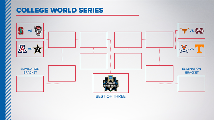 College World Series | Here's how the brackets work