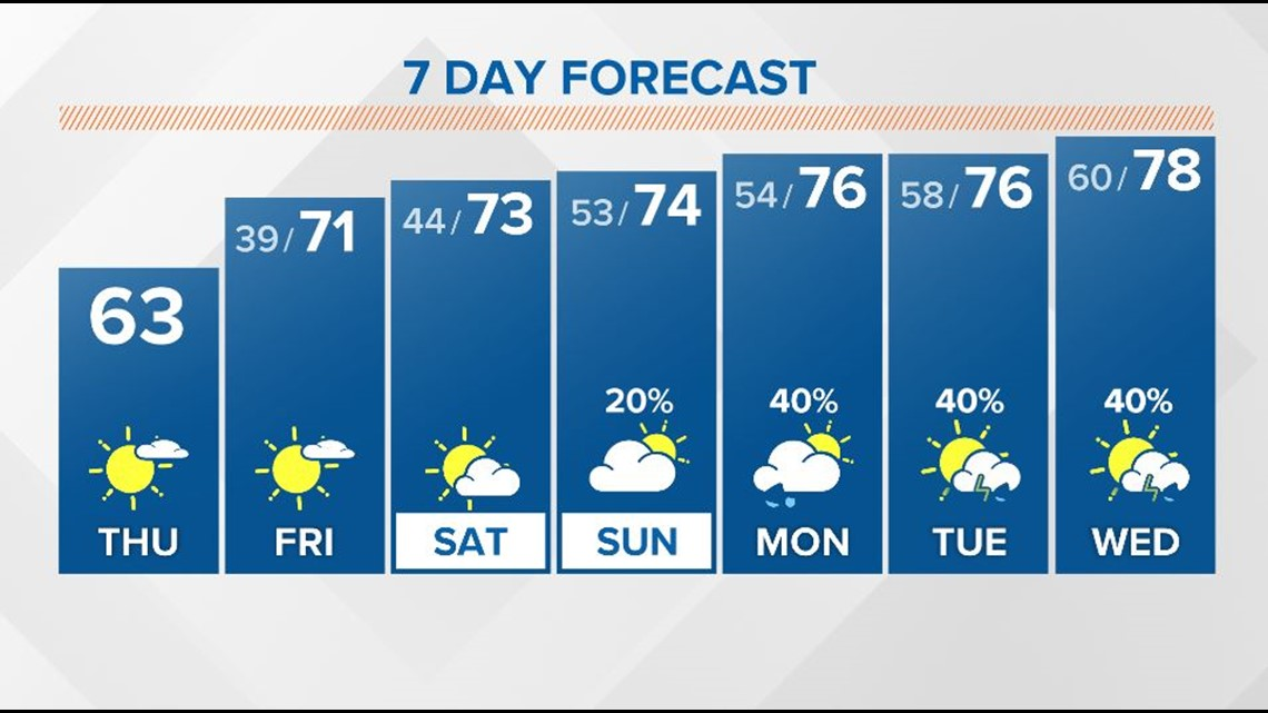 Mix of clouds and sunshine with cool but pleasant temperatures today