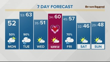 Mostly cloudy with scattered showers for the rest of your Monday (2/11/19)