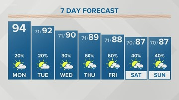 Hot and partly cloudy weather for the next few days