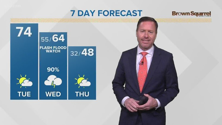 Warm and breezy weather returns Tuesday