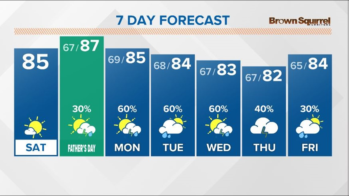 A warmer weekend with a few showers possible Father's Day