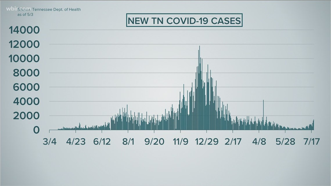 COVID-19 cases up across Tennessee