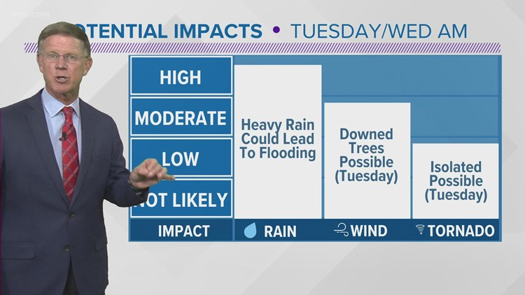 The remnants of Ida could bring heavy rain, gusty winds and storms to East Tennessee Tuesday