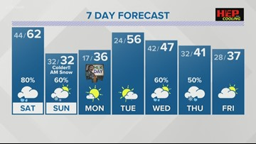 Heavy rain and breezy winds expected on Saturday; Wintry weather and cold air arrive on Sunday