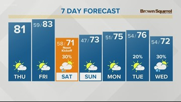 Highs will be back in the 80s Thursday
