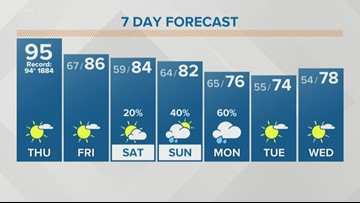 Another hot day today, then the heat wave breaks into the weekend