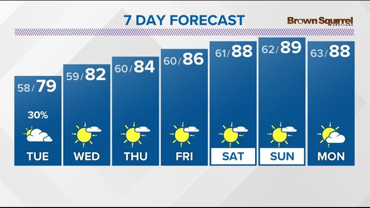 A very warm Summer-like pattern this week