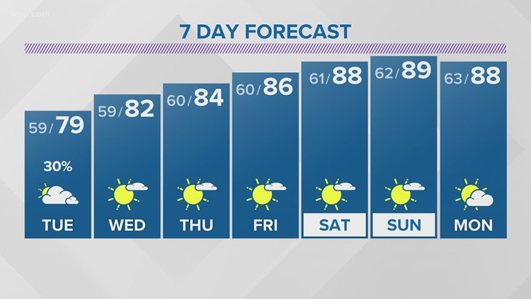 A very warm Summer-like pattern this week ...