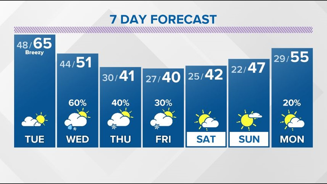Drier and milder weather return for your Tuesday