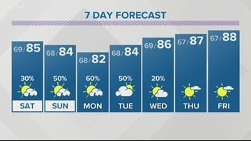 Scattered storms tonight, more scattered rain this weekend