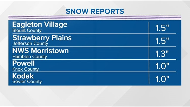 Snow reports 1