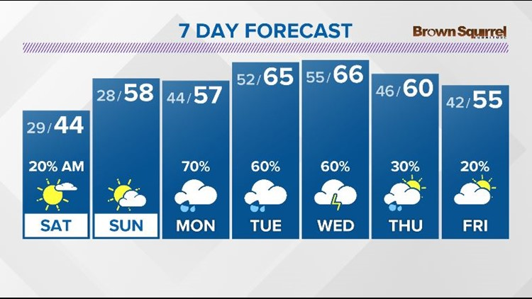 Flurries early, then becoming mostly sunny Saturday