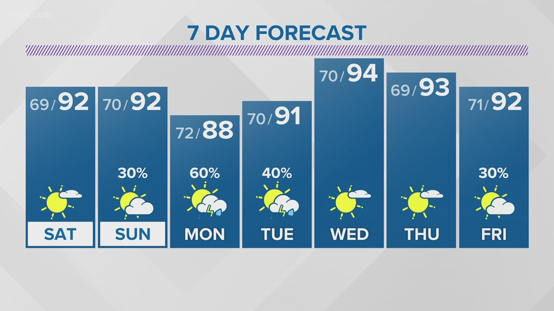 Mostly sunny and hot Saturday; Spotty showers possible but most locations stay dry
