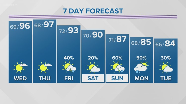 Tuesday Evening Forecast (7/27): Hot and mainly dry for Wednesday