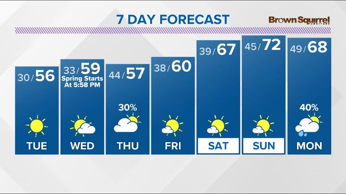 Continued cool but dry into mid-week