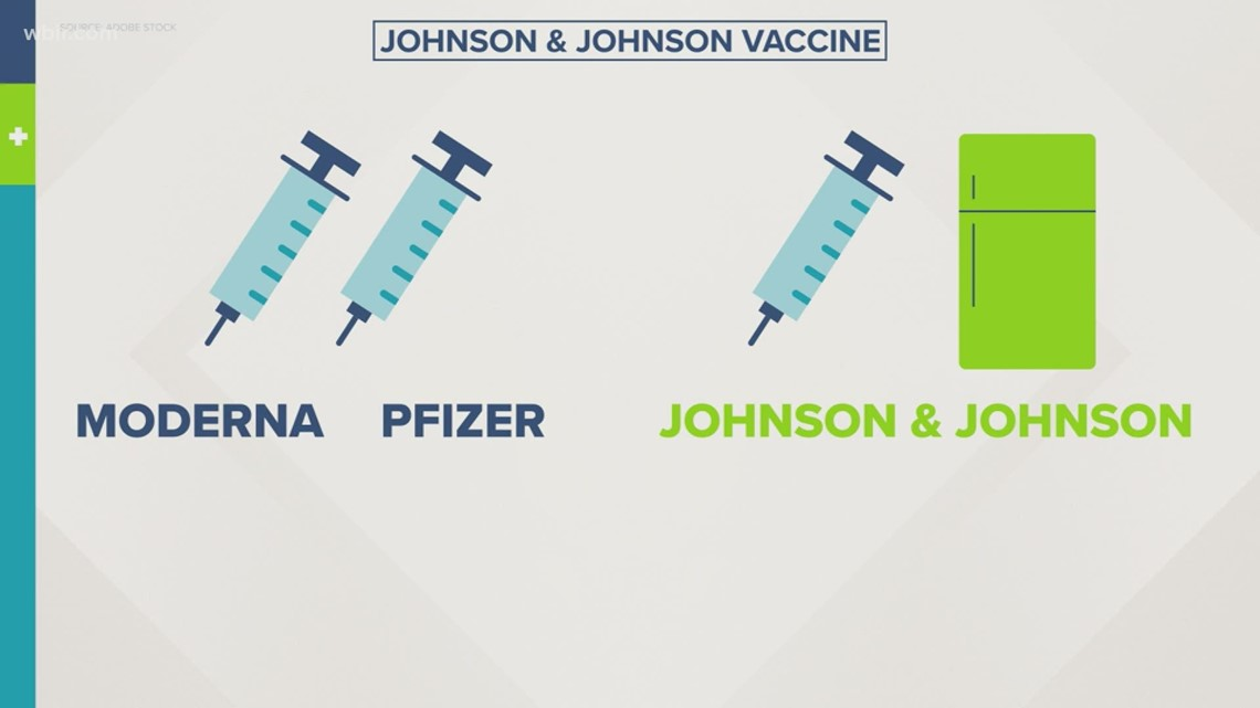TDH: Johnson&Johnson vaccine could arrive in TN on Monday