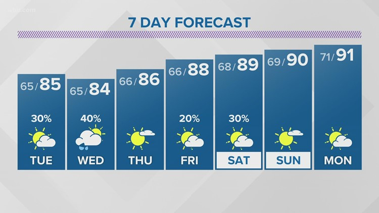 Evening Forecast for Monday, Aug. 2: Comfortable tonight with a few PM showers for Tuesday