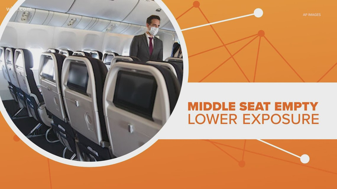 Connect the Dots: Middle plane seats open reduces COVID-19 exposure