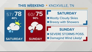 Severe storms possible this weekend