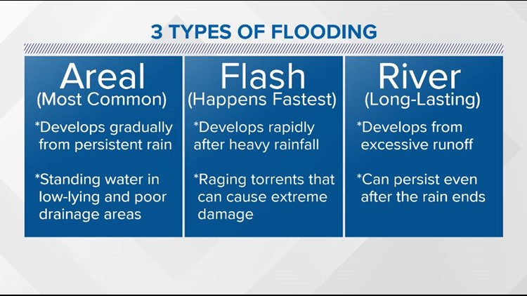 Types of flooding