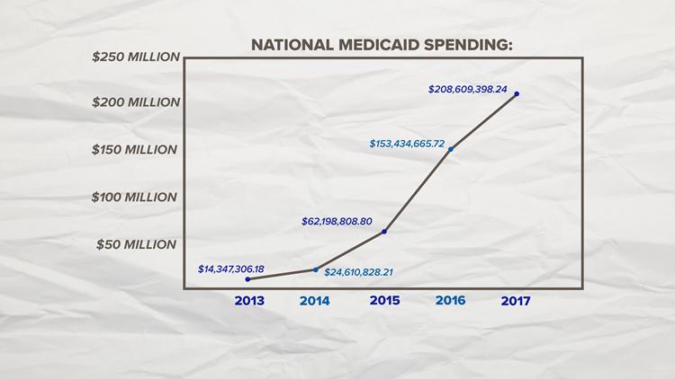 National Medicaid Spending