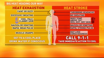 The hottest weather of the season arrives today. Here's what you need to know