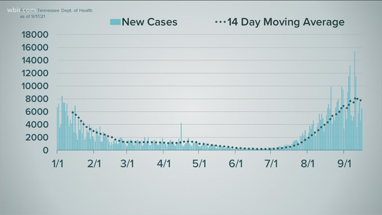 Tennessee seeing average of around 5,000 new COVID-19 cases per day
