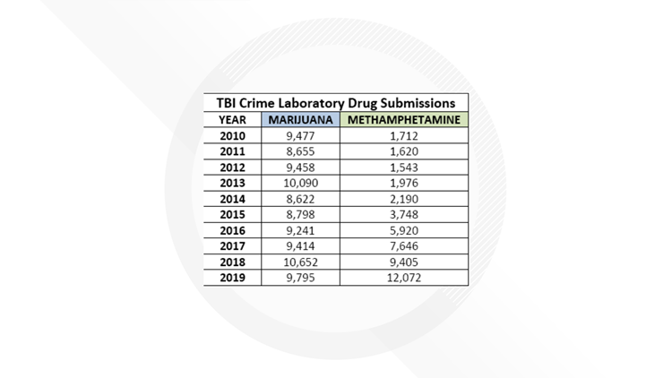 TBI Lab submission statistics