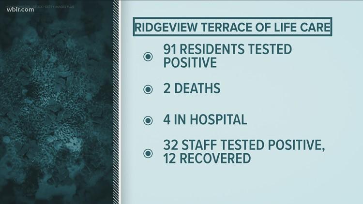 Grainger County nursing home reports COVID-19 outbreak