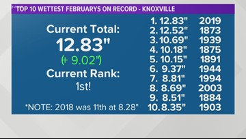 We're swamped! Record rainfall in Knoxville and East Tennessee