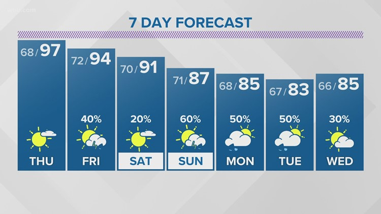 Hot and hazy Thursday with highs in the middle to upper 90s