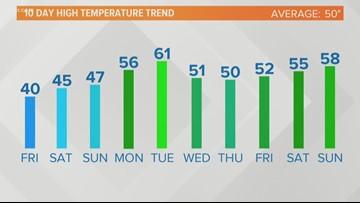 Cool weekend ahead, plenty of rain next week (2/8/19)