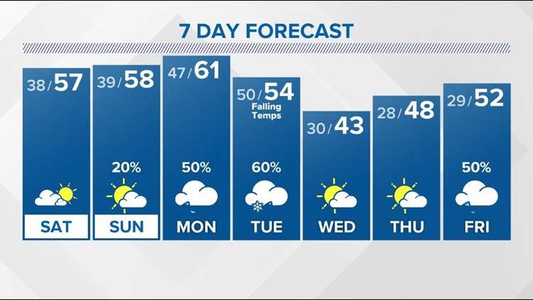 Pleasant and mild weather returns into the Weekend