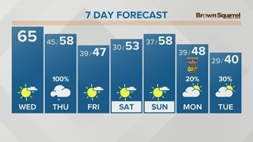 Mostly sunny and pleasant again Wednesday