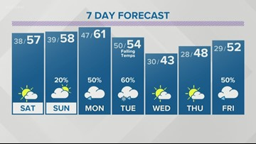 A few sprinkles tonight, pleasant temps for Saturday
