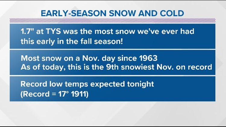Early-season snow and cold