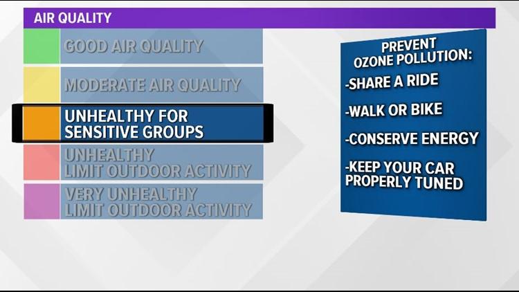 Code Orange Air Quality Alert