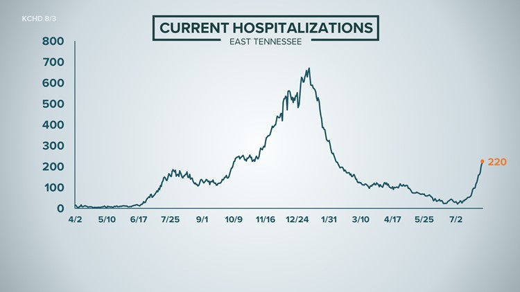 Tennessee's COVID-19 hospitalizations could soon surpass last winter's peak if nothing changes