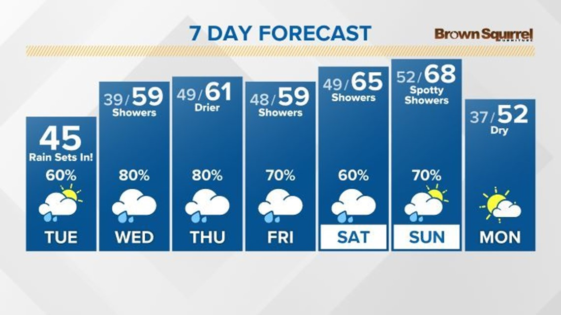 Rain chances return this afternoon and evening