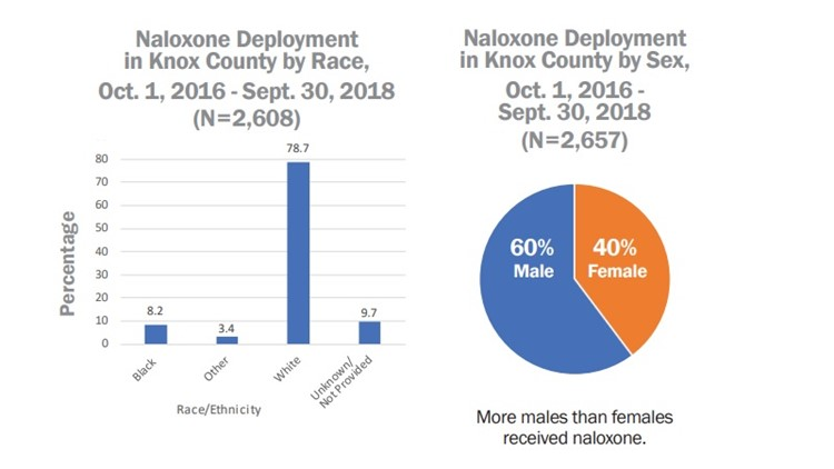 Naloxone Deployment in Knox County