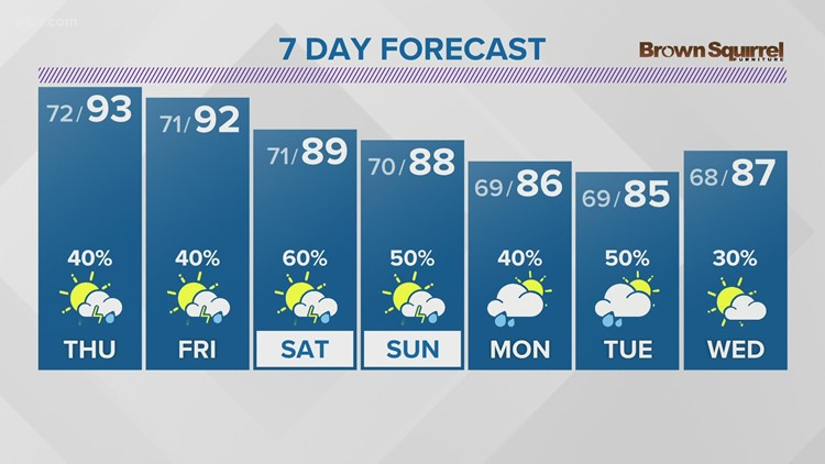 More of the same Thursday with hot temps and spotty storms (Aug. 11 Evening Forecast)