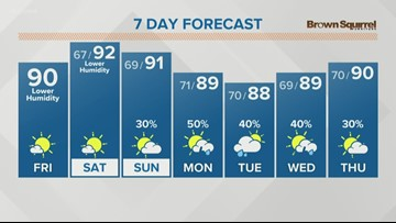 Sunny and hot this weekend!