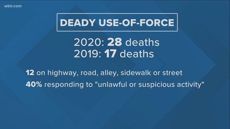 TBI: Deadly use-of-force incidents up in 2020