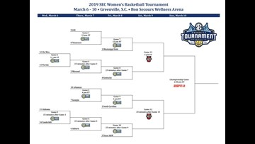 graphic about Printable Sec Tournament Bracket named SEC Womens Basketball Event bracket is fastened