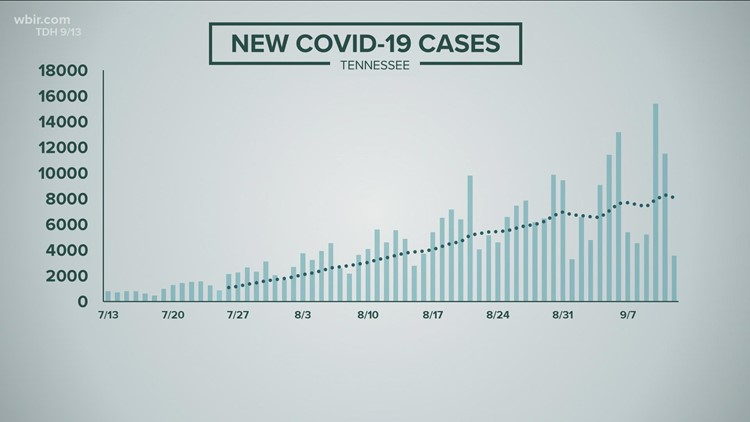 A Tennessean dies due to COVID-19 every 30 minutes (9/13/21)
